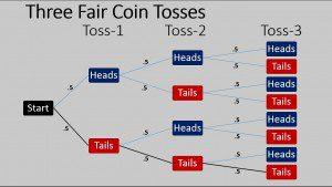 3 Fair Coin Tosses