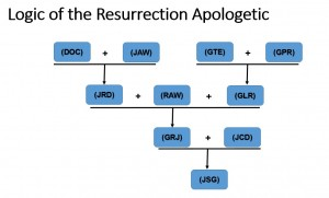 Logic of Resurrection Apologetic
