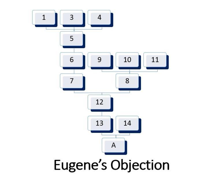 Eugene's Objection