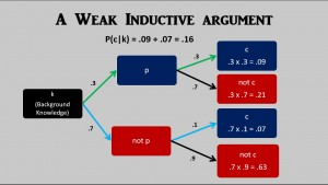 weak inductive argument