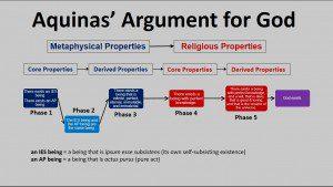 Aquinas Argument for God
