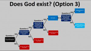 Does God Exist - 3