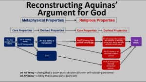 Reconstructing Aquinas Argument