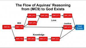 Flow of Reasoning from MC9 to God