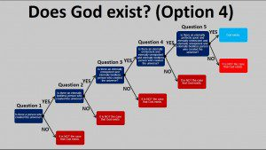 Does God Exist - 4
