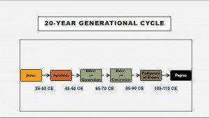 20-Year Generational Cycle