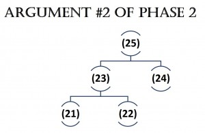 Argument 2 of Phase 2