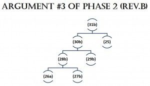 Argument 3 of Phase 2 RevB