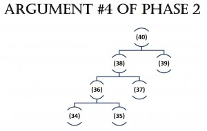 Argument 4 of Phase 2
