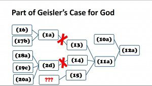 Part of Geislers Case for God