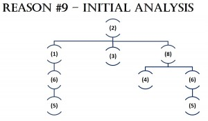 Reason #9 - Initial Analysis