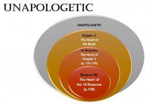 Unapologetic - Venn Diagram