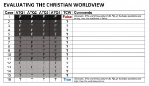Christian Worldview Evaluation Chart