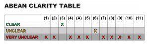 ABEAN CLARITY TABLE