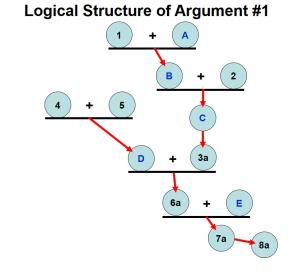 Diagram Argument 1