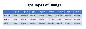 Eight Types of Beings