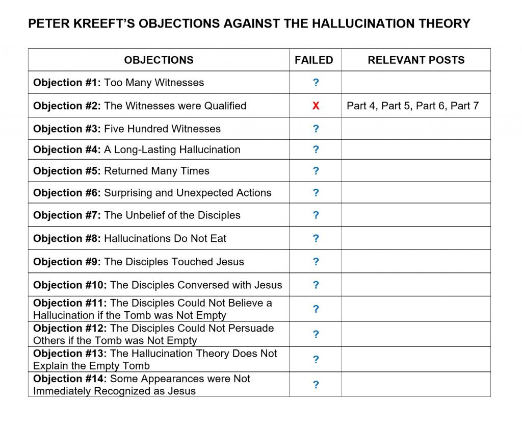 Peter Kreeft Objections against the Hallucination Theory 1024x831.