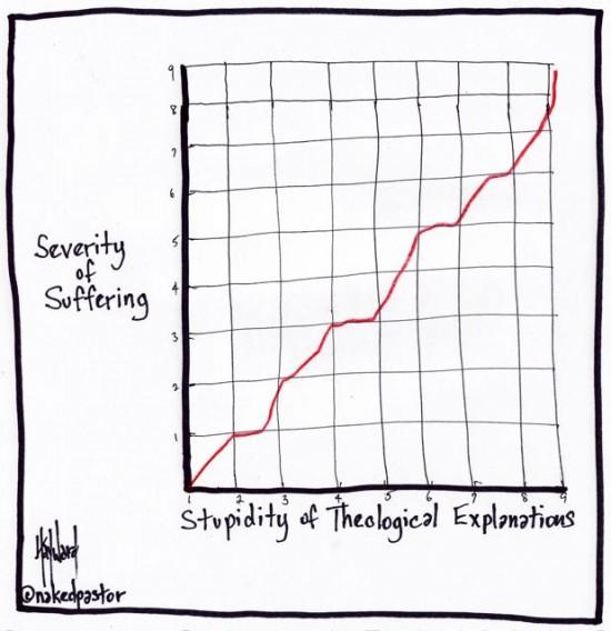theological stupidity graph cartoon by nakedpastor david hayward