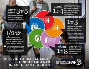 Classroom Subjected statistics