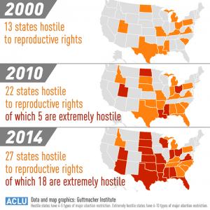 abortion restrictions