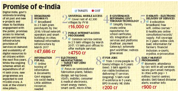 The Nine Pillar of Digital India. (Courtesy: Economic Times)