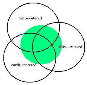 "The 3 ""centers"" of Paganism"