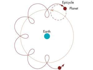 Ptolemaic model of retrograde planetary motion