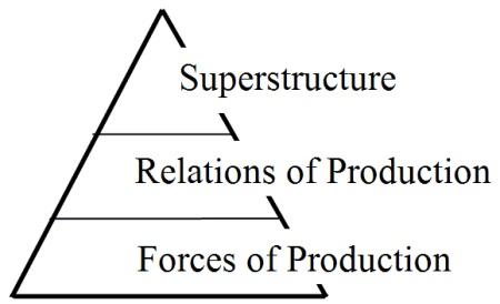 MarxPyramid