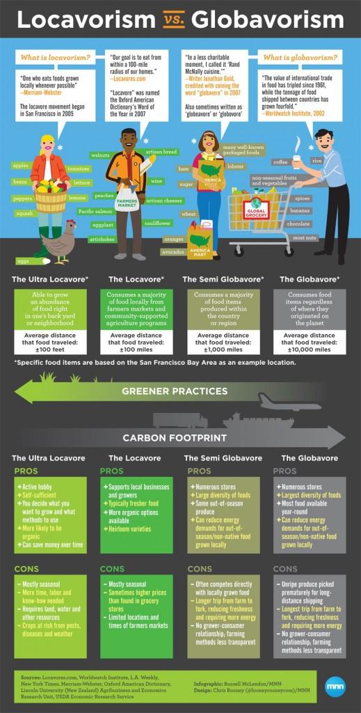 Locavorism-Globavorism_infographic