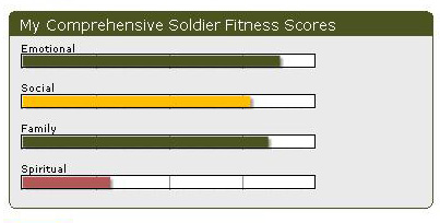 Soldier Fitness Tracker scores