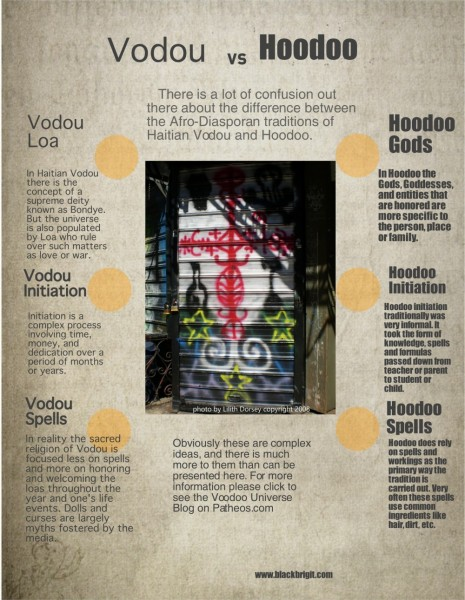 Vodou vs. Hoodoo infographic by Lilith Dorsey. All rights reserved.