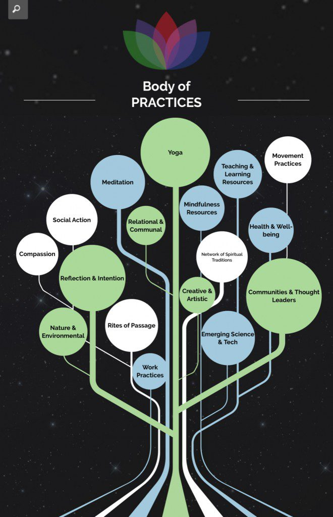 Contemplative Practices. Which one(s) do you practice?