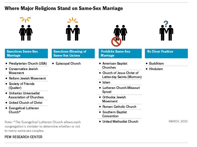 Methodist church upholds ban on same