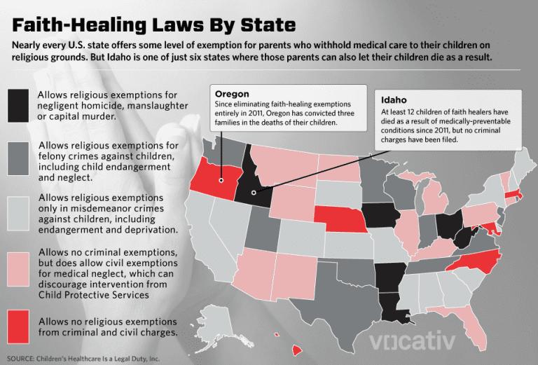 faith healing law