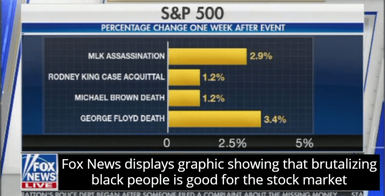 Fox News: Brutalization Of Black People Good For Stock Market (Image via Screen Grab)