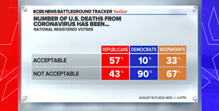 Pro-Life? 57% Of Republicans Say 176,000 Coronavirus Deaths Are 'Acceptable' (Image via Twitter)
