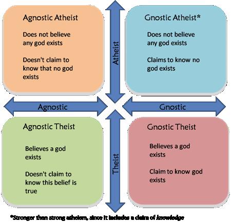 agnosticism_atheism