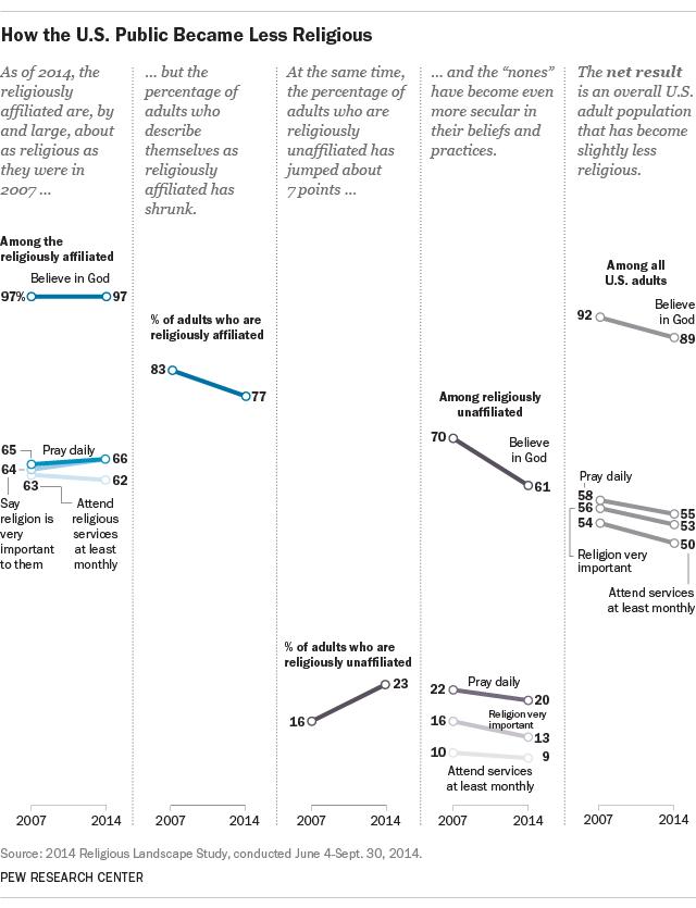 Pew_US less religious_Nov 2015