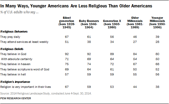 Pew_younger Americans less religious