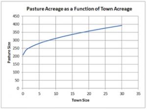 pasture_acreage_350