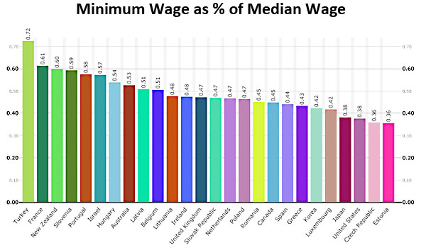 min wage chart