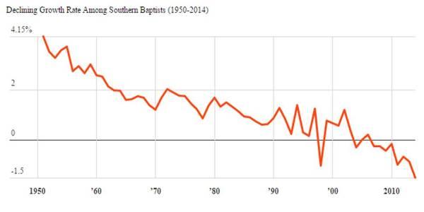 sbc decline
