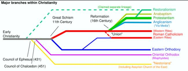 Unity became more elusive than ever for Christianity after the Reformation.