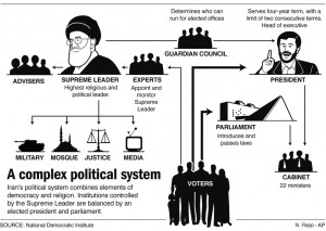 2- how-iran-political-system-works-infographic - NDI