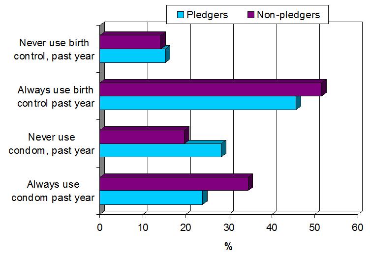 pledgers_v_nonpledgers