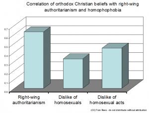 Ford_2009_orthodox_vs_homphobia