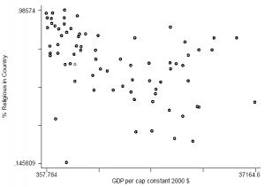 Kaufmann_2008_GDP_v_religiosity