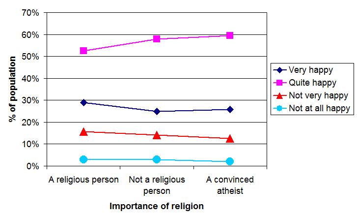 WVS_happiness_atheist