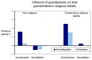 Bengston_2009_grandmothers_influence