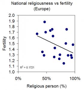 Fertiltiy_v_religion